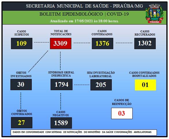 BOLETIM EPIDEMIOLÓGICO DE COVID-19 (17/05/2021)