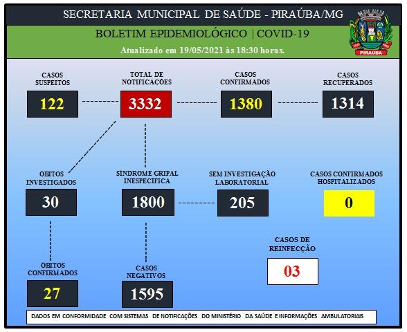 BOLETIM EPIDEMIOLÓGICO DE COVID-19 (19/05/2021)