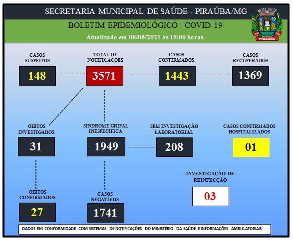 BOLETIM EPIDEMIOLÓGICO DE COVID-19 (08/06/2021)