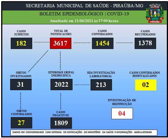 BOLETIM EPIDEMIOLÓGICO DE COVID-19 (11/06/2021)