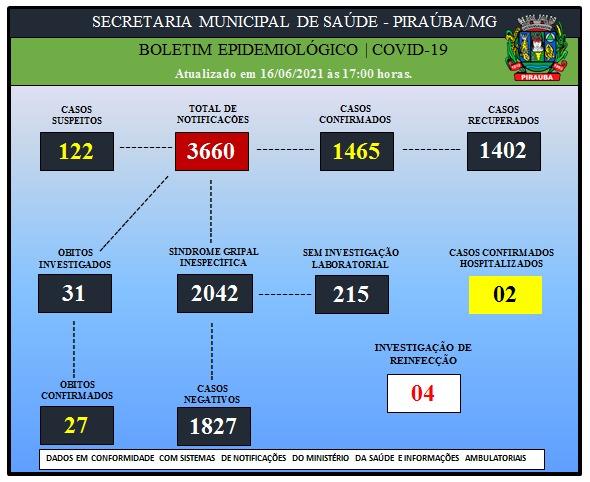 BOLETIM EPIDEMIOLÓGICO DE COVID-19 (16/06/2021)