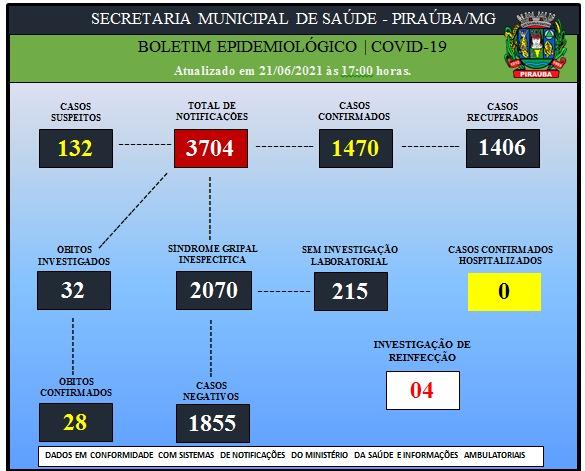 BOLETIM EPIDEMIOLÓGICO DE COVID-19 (21/06/2021)