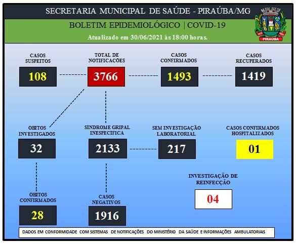 BOLETIM EPIDEMIOLÓGICO DE COVID-19 (30/06/2021)