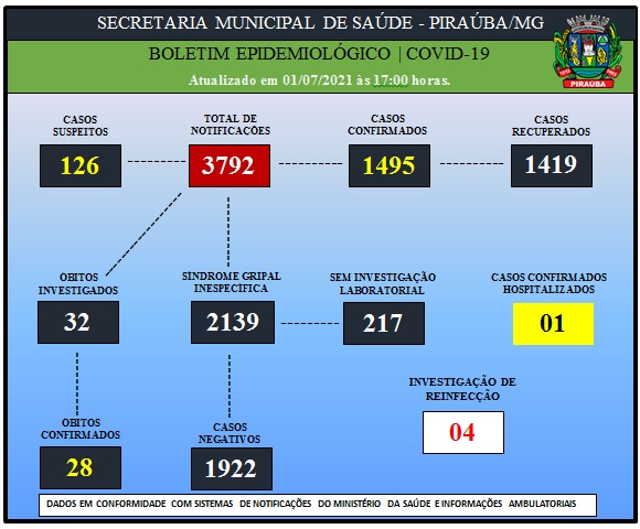 BOLETIM EPIDEMIOLÓGICO DE COVID-19 (01/07/2021)