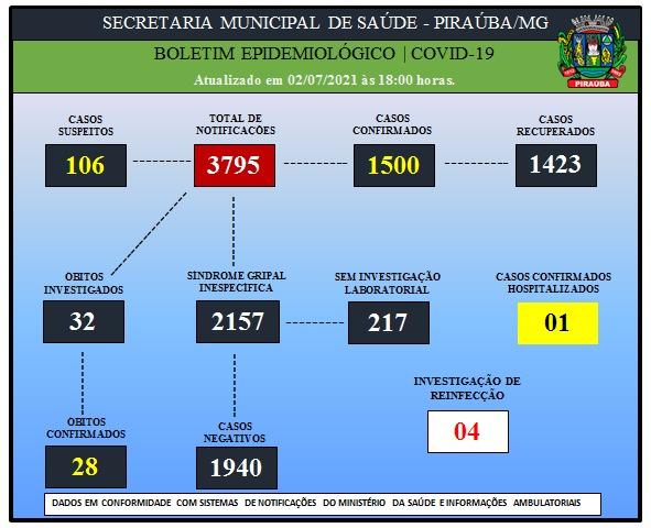 BOLETIM EPIDEMIOLÓGICO DE COVID-19 (02/07/2021)