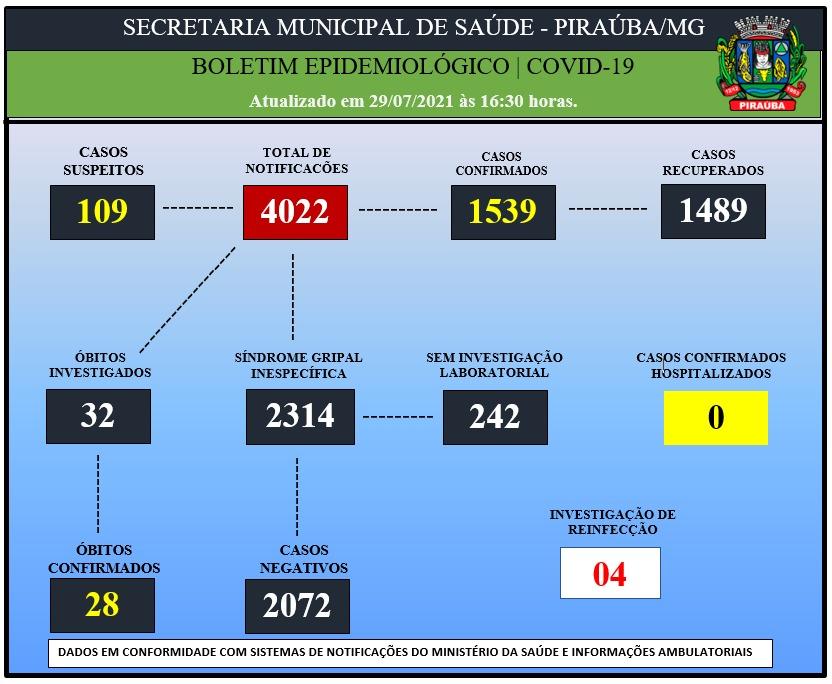 BOLETIM EPIDEMIOLÓGICO DE COVID-19 (29/07/2021)