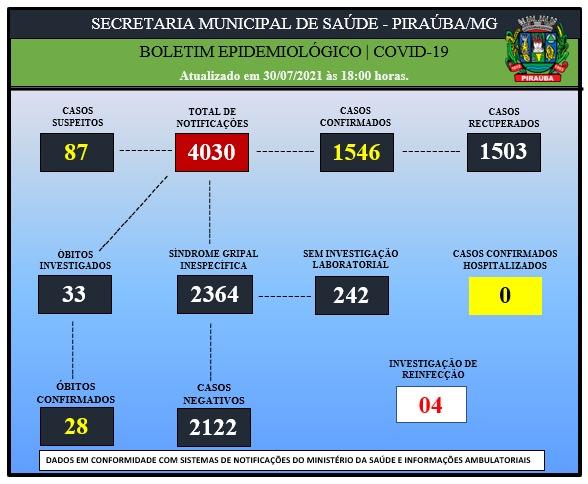 BOLETIM EPIDEMIOLÓGICO DE COVID-19 (30/07/2021)