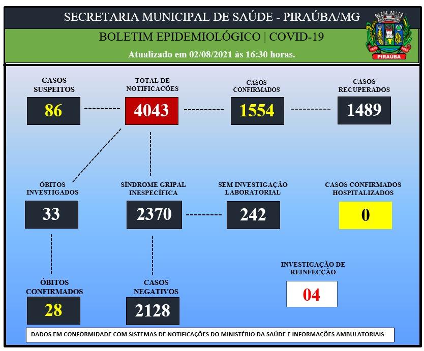 BOLETIM EPIDEMIOLÓGICO DE COVID-19 (02/08/2021)