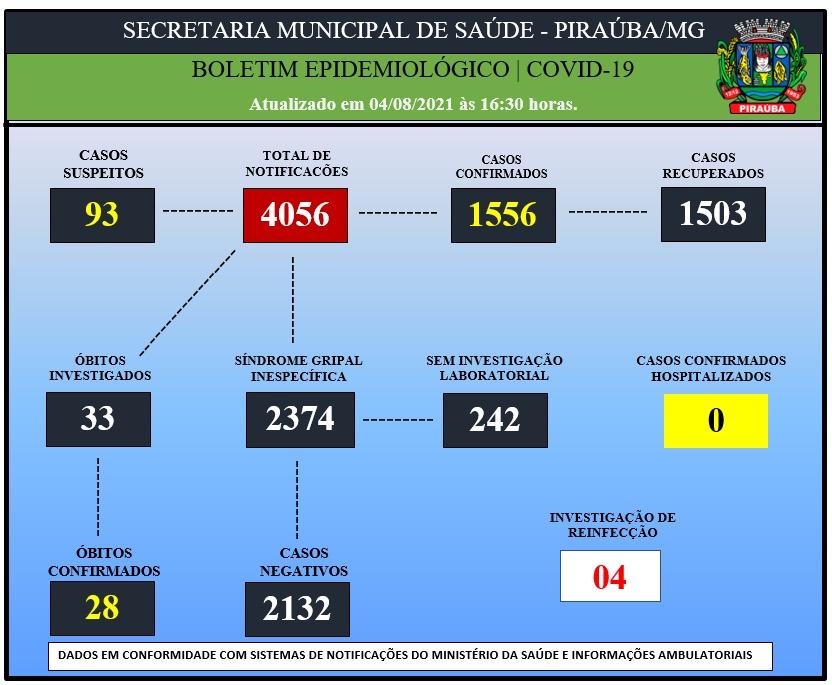 BOLETIM EPIDEMIOLÓGICO DE COVID-19 (04/08/2021)