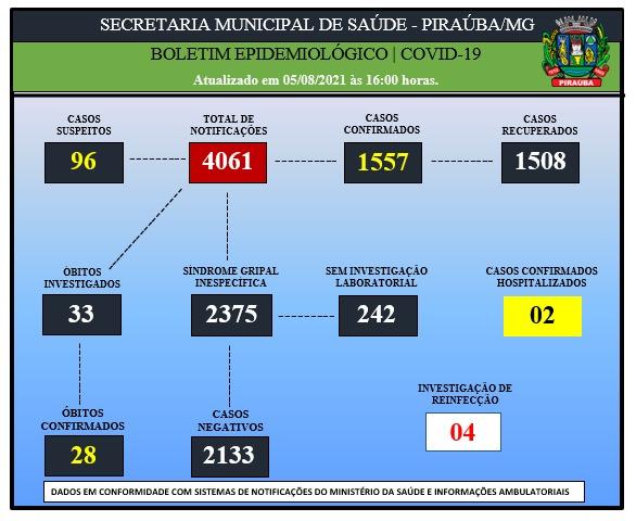 BOLETIM EPIDEMIOLÓGICO DE COVID-19 (05/08/2021)