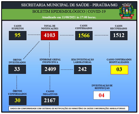 BOLETIM EPIDEMIOLÓGICO DE COVID-19 (11/08/2021)