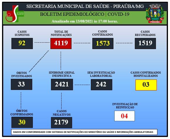 BOLETIM EPIDEMIOLÓGICO DE COVID-19 (13/08/2021)