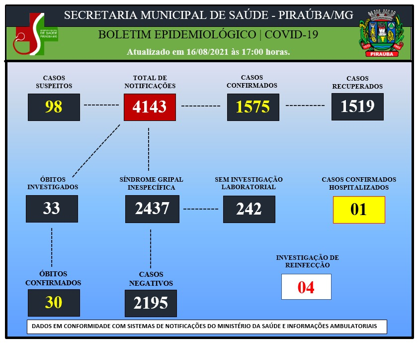 BOLETIM EPIDEMIOLÓGICO DE COVID-19 (16/08/2021)