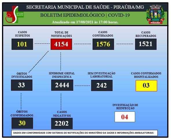 BOLETIM EPIDEMIOLÓGICO DE COVID-19 (17/08/2021)