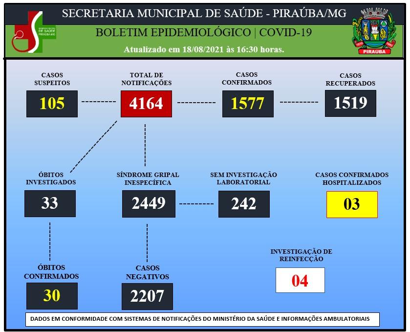 BOLETIM EPIDEMIOLÓGICO DE COVID-19 (18/08/2021)