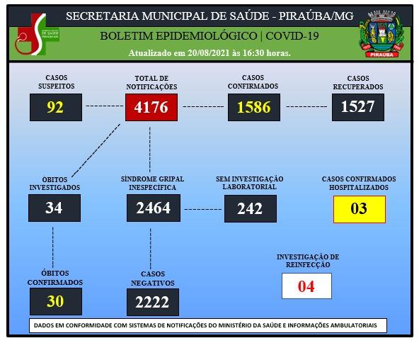 BOLETIM EPIDEMIOLÓGICO DE COVID-19 (20/08/2021)