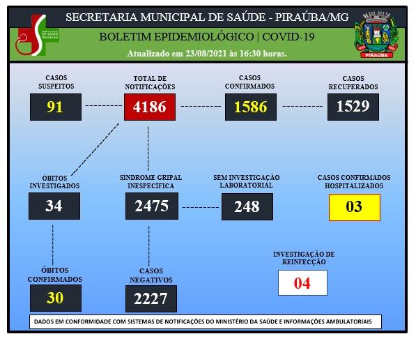 BOLETIM EPIDEMIOLÓGICO DE COVID-19 (23/08/2021)