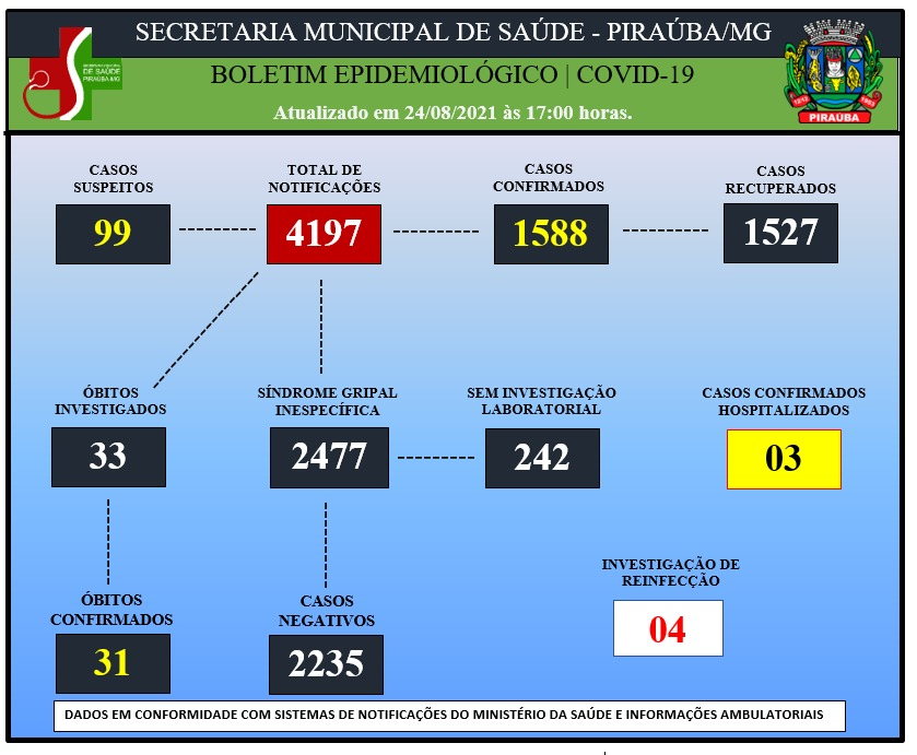 BOLETIM EPIDEMIOLÓGICO DE COVID-19 (24/08/2021)