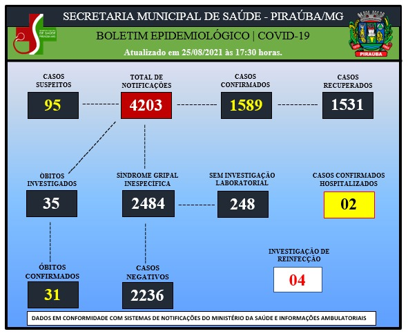 BOLETIM EPIDEMIOLÓGICO DE COVID-19 (25/08/2021)