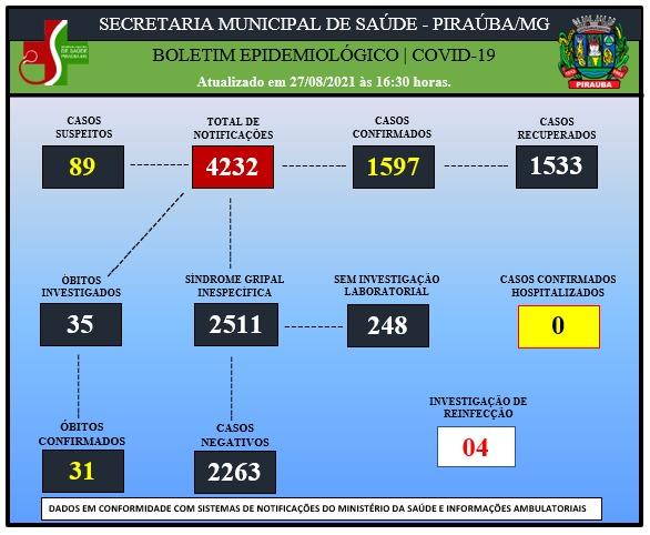 BOLETIM EPIDEMIOLÓGICO DE COVID-19 (27/08/2021)