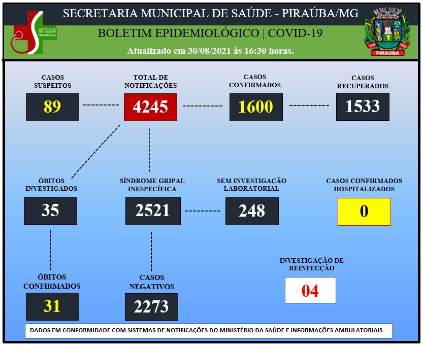 BOLETIM EPIDEMIOLÓGICO DE COVID-19 (30/08/2021)