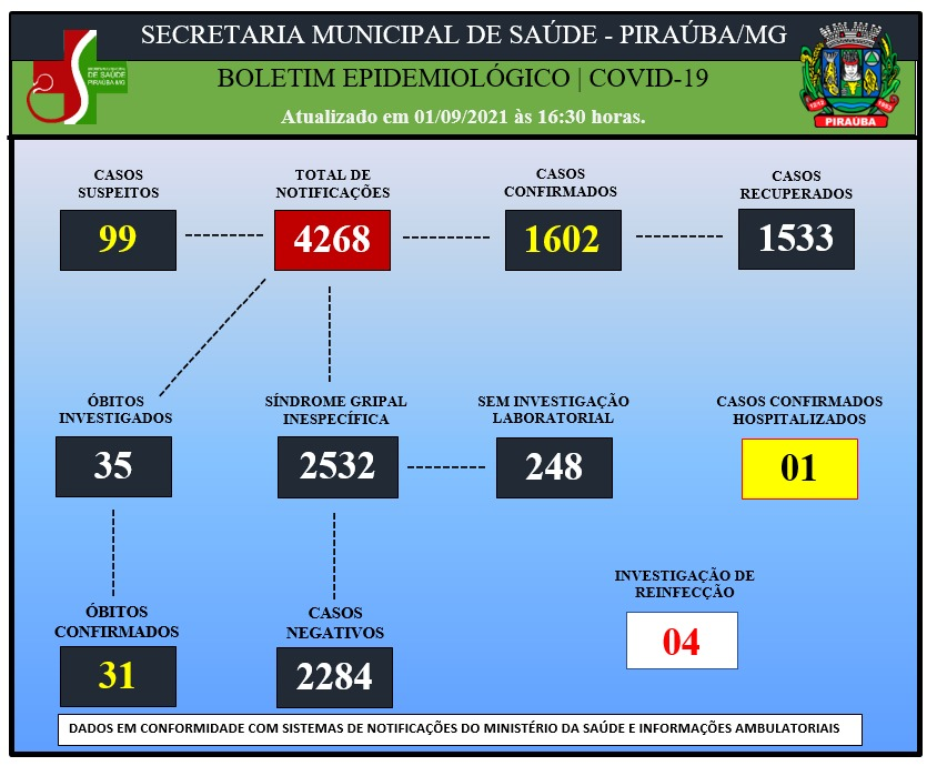 BOLETIM EPIDEMIOLÓGICO DE COVID-19 (01/09/2021)