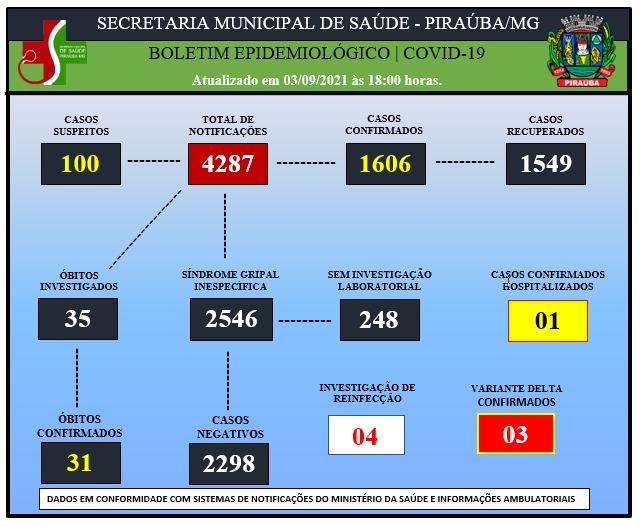 BOLETIM EPIDEMIOLÓGICO DE COVID-19 (03/09/2021)
