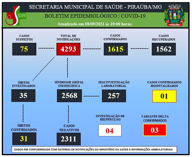 BOLETIM EPIDEMIOLÓGICO DE COVID-19 (08/09/2021)