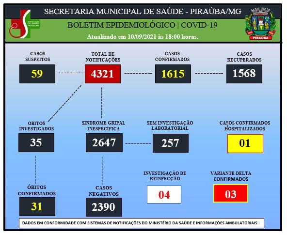 BOLETIM EPIDEMIOLÓGICO DE COVID-19 (10/09/2021)