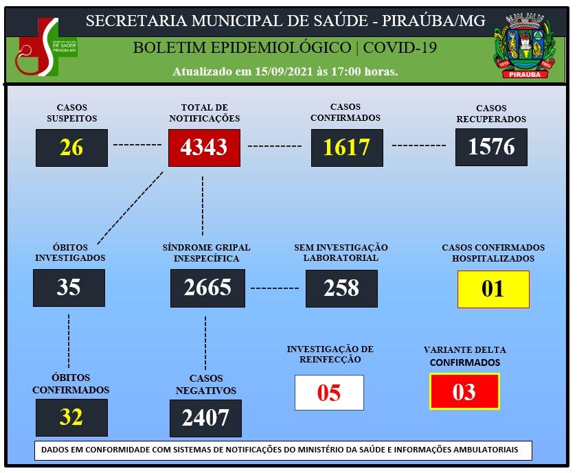 BOLETIM EPIDEMIOLÓGICO DE COVID-19 (15/09/2021)