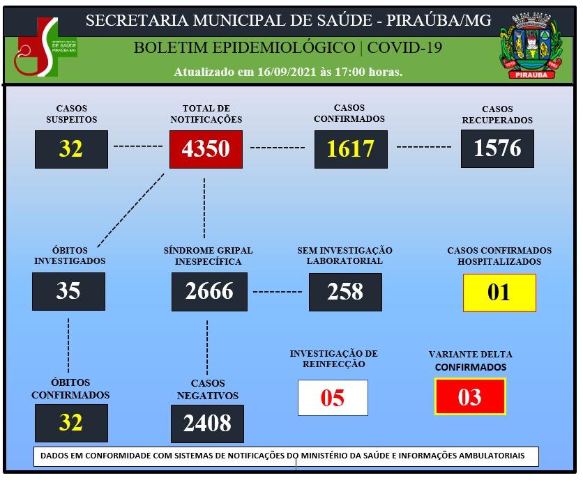 BOLETIM EPIDEMIOLÓGICO DE COVID-19 (16/09/2021).