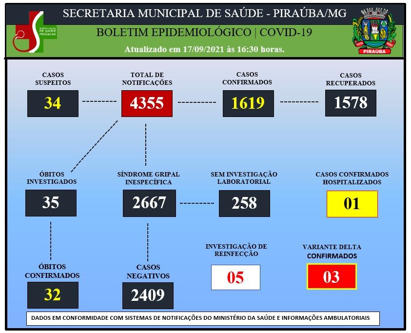 BOLETIM EPIDEMIOLÓGICO DE COVID-19 (17/09/2021)