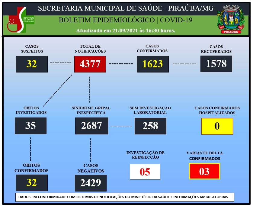 BOLETIM EPIDEMIOLÓGICO DE COVID-19 (21/09/2021)