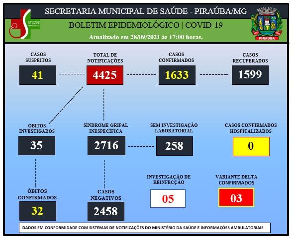 BOLETIM EPIDEMIOLÓGICO DE COVID-19 (28/09/2021)