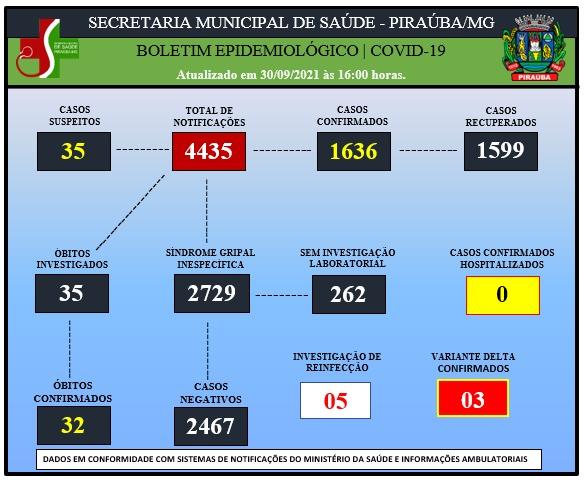 BOLETIM EPIDEMIOLÓGICO DE COVID-19 (30/09/2021)