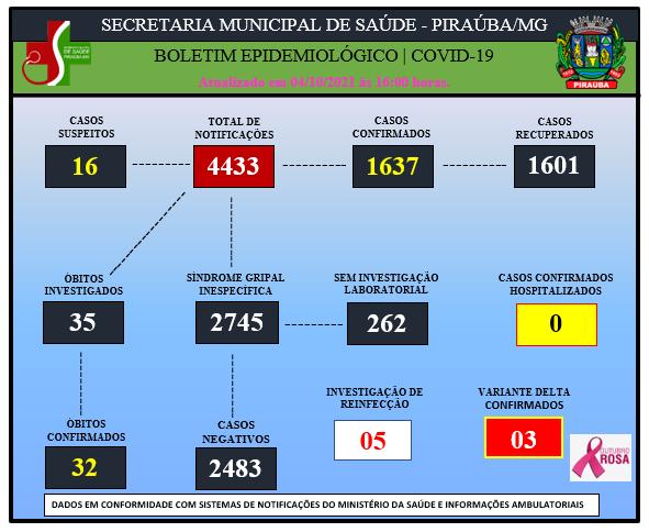 BOLETIM EPIDEMIOLÓGICO DE COVID-19 (04/10/2021)
