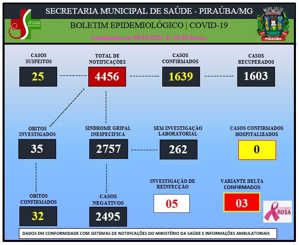 BOLETIM EPIDEMIOLÓGICO DE COVID-19 (08/10/2021).