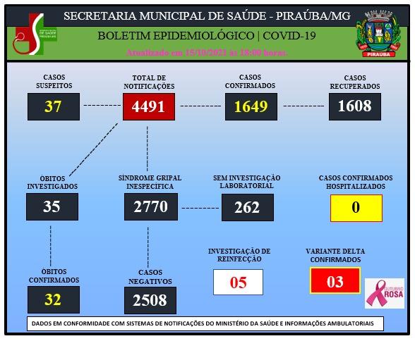 BOLETIM EPIDEMIOLÓGICO DE COVID-19 (15/10/2021)