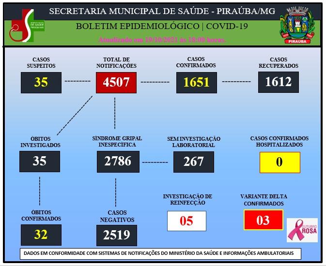 BOLETIM EPIDEMIOLÓGICO DE COVID-19 (19/10/2021).