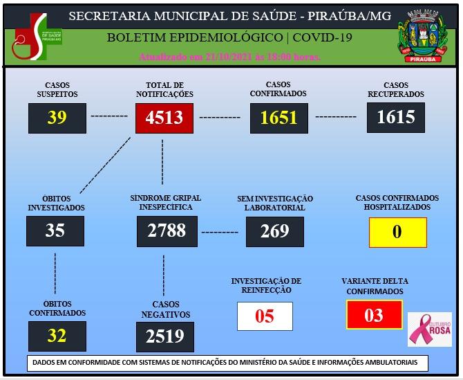 BOLETIM EPIDEMIOLÓGICO DE COVID-19 (21/10/2021)