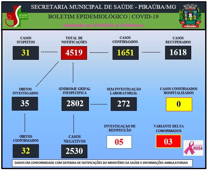 BOLETIM EPIDEMIOLÓGICO DE COVID-19 (25/10/2021).